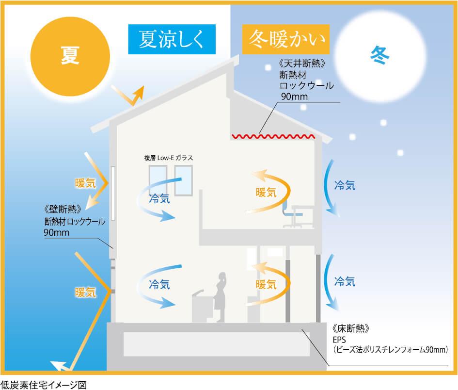 低 炭素 住宅 認定